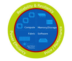 Intel Scalable Systems Framework: Next Generation Processors Open the Door to Faster, More Efficient Deep Learning