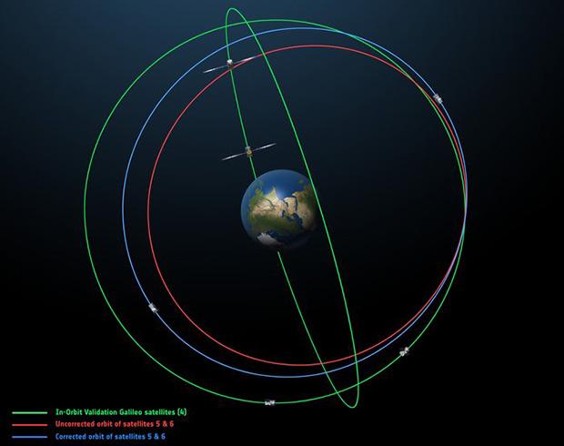 Testing Einstein's Theories With Satellites Stuck in Eccentric Orbits